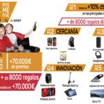 Comienza la campaña 'Give me Five by Aser' con descuentos y premios directos